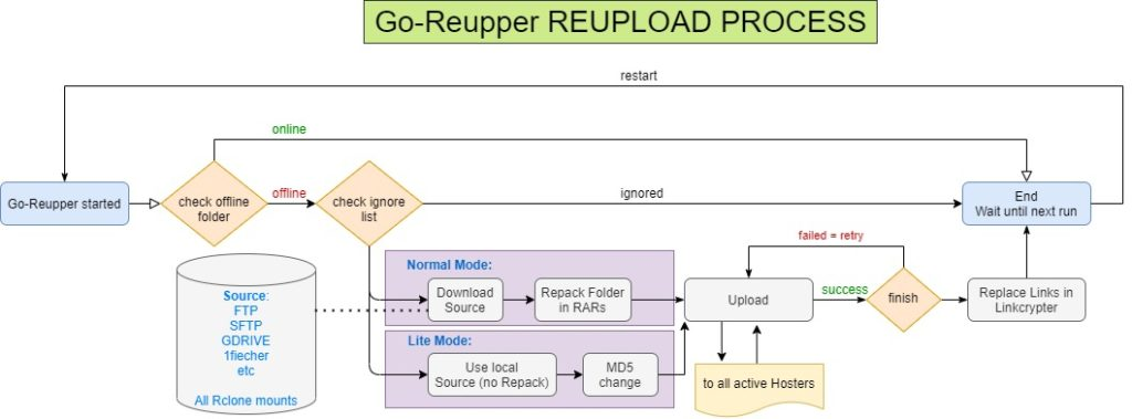 go-reupper-process